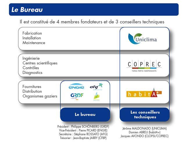 Le Bureau du CNPG
