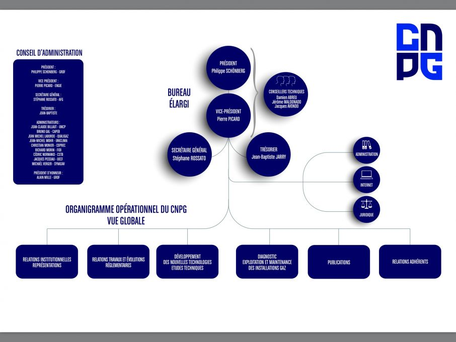 Organigramme Opérationnel du CNPG