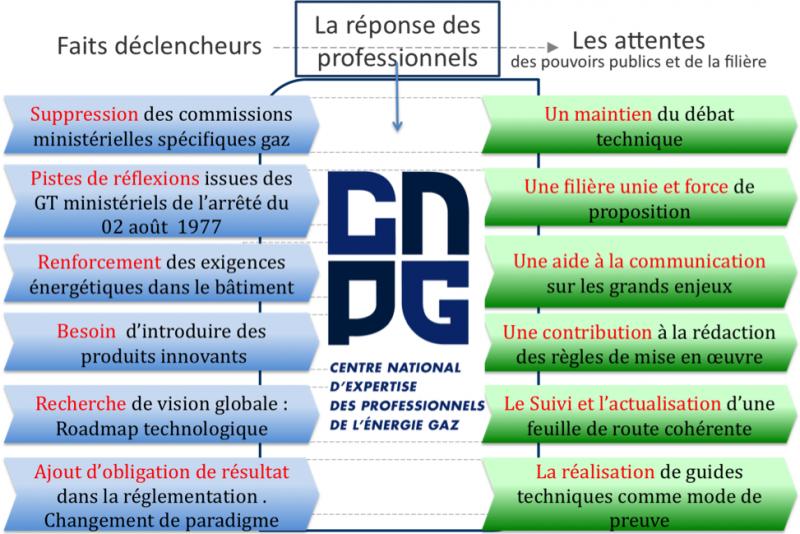 Pourquoi le CNPG ?