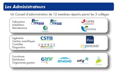 Conseil d'administration du CNPG